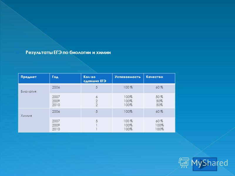 Результаты ЕГЭ по биологии и химии ПредметГодКол-во сдавших ЕГЭ УспеваемостьКачество Биология 20065100 %60 % 2007 2009 2010 622622 100% 50 % Химия 20065100%60 % 2007 2009 2010 511511 100 % 60 % 100%