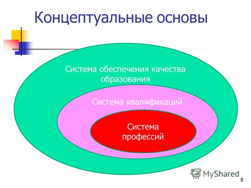 8 Концептуальные основы Система обеспечения качества образования Система квалификаций Система профессий