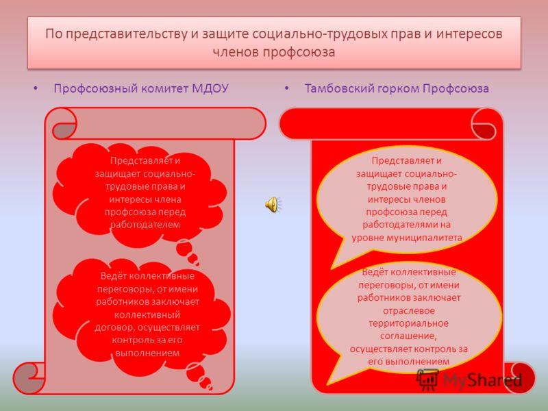 Перечень обязательных услуг, оказываемых членам Профсоюза работников народного образования и науки РФ