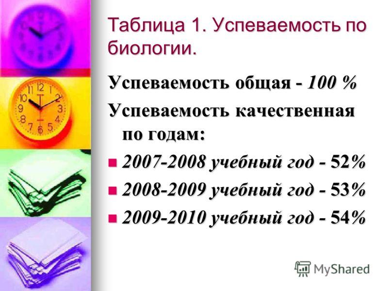 Таблица 1. Успеваемость по биологии. Успеваемость общая - 100 % Успеваемость качественная по годам: 2007-2008 учебный год - 52% 2007-2008 учебный год - 52% 2008-2009 учебный год - 53% 2008-2009 учебный год - 53% 2009-2010 учебный год - 54% 2009-2010