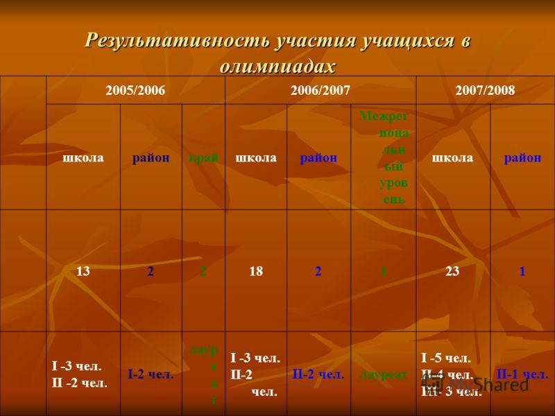 Результативность участия учащихся в олимпиадах 2005/20062006/20072007/2008 школарайонкрайшколарайон Межрег иона льн ый уров ень школарайон 13221821231 I -3 чел. II -2 чел. I-2 чел. лаур е а т I -3 чел. II-2 чел. лауреат I -5 чел. II-4 чел. III- 3 чел
