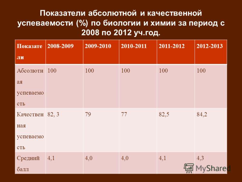 Показатели абсолютной и качественной успеваемости (%) по биологии и химии за период с 2008 по 2012 уч.год. Показате ли 2008-20092009-20102010-20112011-20122012-2013 Абсолютн ая успеваемо сть 100 Качествен ная успеваемо сть 82, 3797782,584,2 Средний б