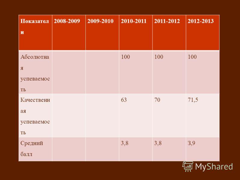 Показател и 2008-20092009-20102010-20112011-20122012-2013 Абсолютна я успеваемос ть 100 Качественн ая успеваемос ть 637071,5 Средний балл 3,8 З,9