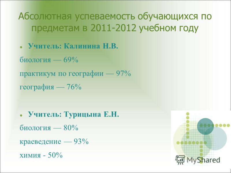Абсолютная успеваемость обучающихся по предметам в 2011-2012 учебном году Учитель: Калинина Н.В. биология 69% практикум по географии 97% география 76% Учитель: Турицына Е.Н. биология 80% краеведение 93% химия - 50%