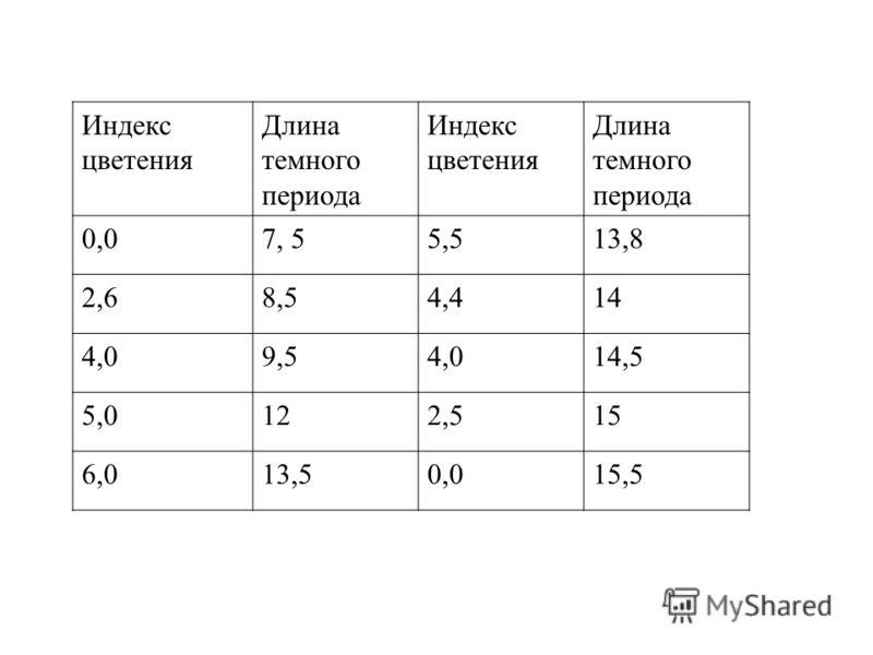Индекс цветения Длина темного периода Индекс цветения Длина темного периода 0,07, 55,513,8 2,68,54,414 4,09,54,014,5 5,0122,515 6,013,50,015,5