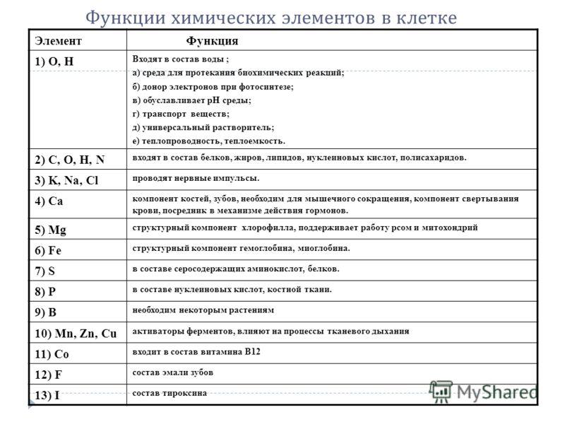Функции химических элементов в