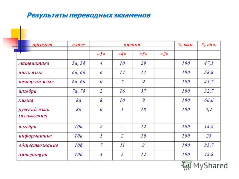 Результаты переводных экзаменов предметклассоценки% вып.% кач. «5»«4»«3»«2» математика5а, 5б4102910047,1 англ. язык6а, 6б614 10058,8 немецкий язык6а, 6б07910043,7 алгебра7а, 7б2163710032,7 химия8а810910066,6 русский язык (изложение) 8б01181005,2 алге