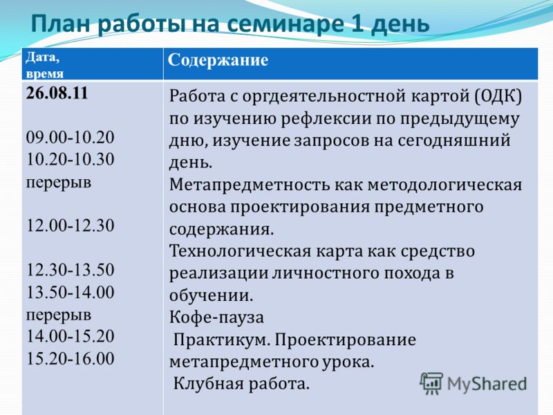 План работы на семинаре 1 день Дата, время Содержание 26.08.11 09.00-10.20 10.20-10.30 перерыв 12.00-12.30 12.30-13.50 13.50-14.00 перерыв 14.00-15.20 15.20-16.00 Работа с оргдеятельностной картой (ОДК) по изучению рефлексии по предыдущему дню, изуче