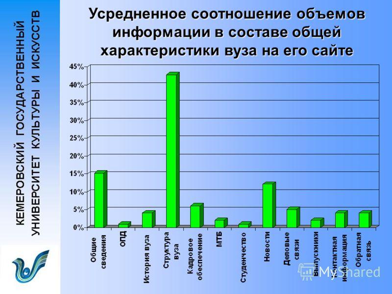 Усредненное соотношение объемов информации в составе общей характеристики вуза на его сайте