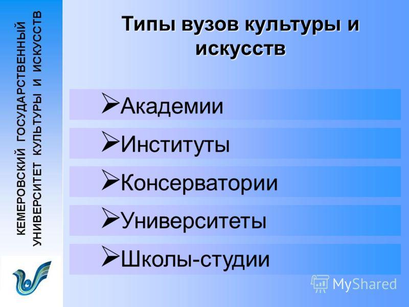 Типы вузов культуры и искусств Академии Институты Консерватории Университеты Школы-студии