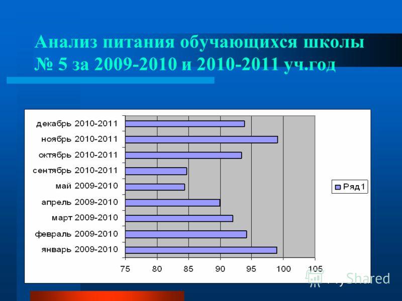 Анализ питания обучающихся школы 5 за 2009-2010 и 2010-2011 уч.год