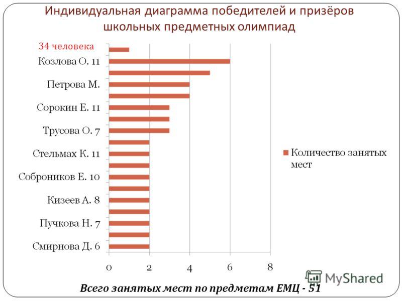 Индивидуальная диаграмма победителей и призёров школьных предметных олимпиад 34 человека Всего занятых мест по предметам ЕМЦ - 51