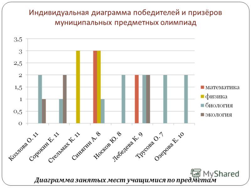 Индивидуальная диаграмма победителей и призёров муниципальных предметных олимпиад Диаграмма занятых мест учащимися по предметам
