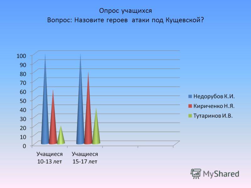 Опрос учащихся Вопрос: Назовите героев атаки под Кущевской?