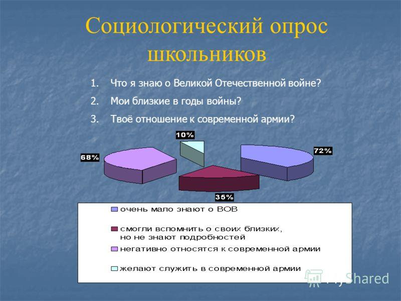Социологический опрос школьников 1.Что я знаю о Великой Отечественной войне? 2.Мои близкие в годы войны? 3.Твоё отношение к современной армии?