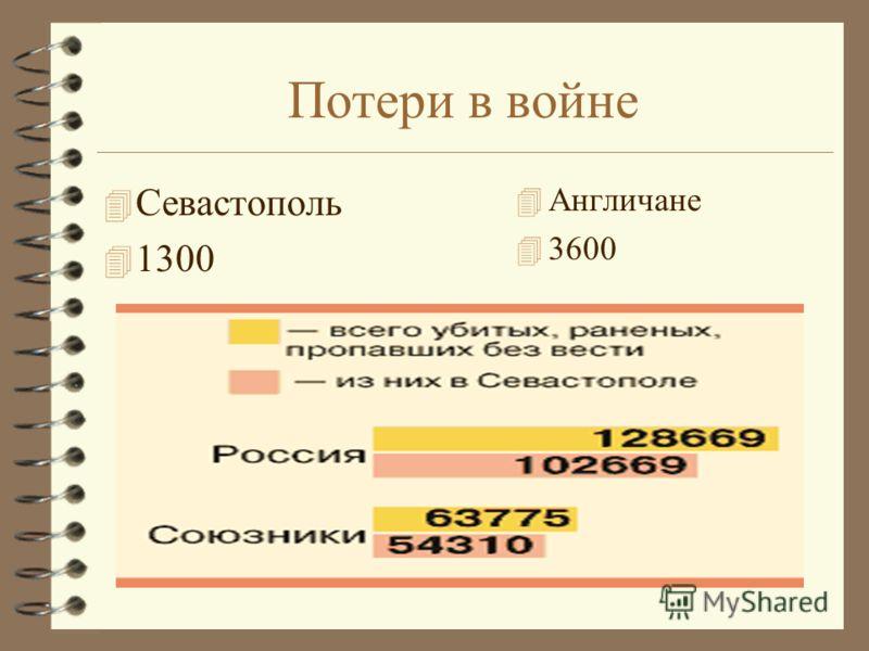 Потери в войне 4 Севастополь 4 1300 4 Англичане 4 3600