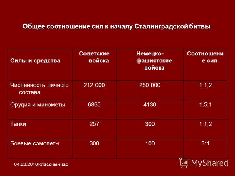 Общее соотношение сил к началу Сталинградской битвы Силы и средства Советские войска Немецко- фашистские войска Соотношени е сил Численность личного состава 212 000250 0001:1,2 Орудия и минометы686041301,5:1 Танки2573001:1,2 Боевые самолеты3001003:1