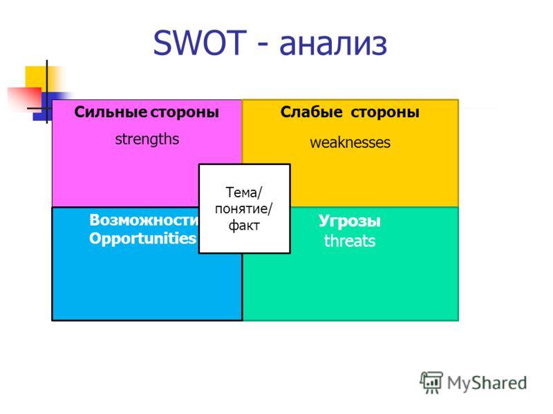 SWOT - анализ Сильные стороны strengths Сильные стороны strengths Слабые стороны weaknesses Угрозы threats Возможности Opportunities Тема/ понятие/ факт