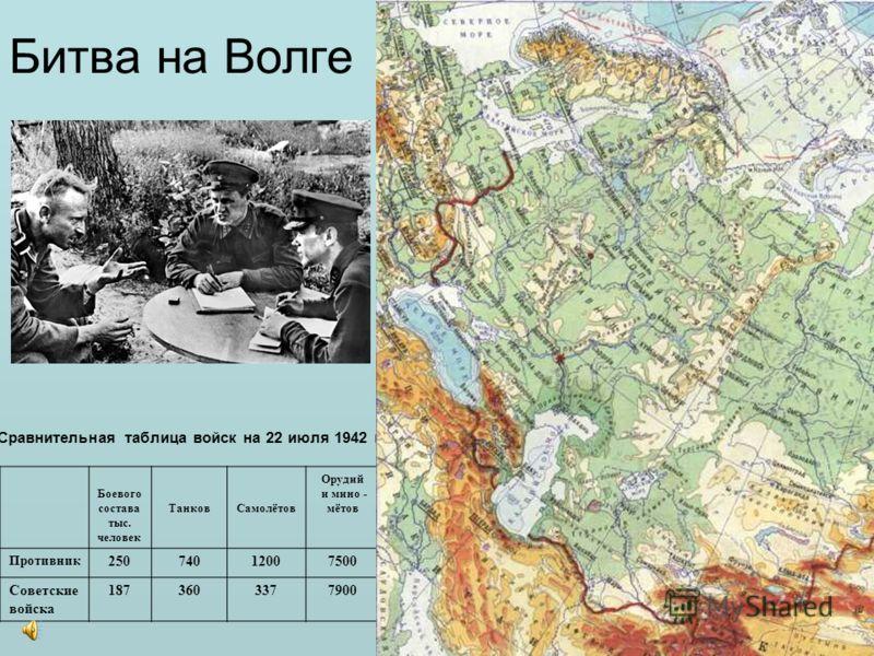 Этапы Сталинградской битвы: оборонительный 17 июля -18 ноября 1942 наступательный 19 ноября – 2 февраля 1943