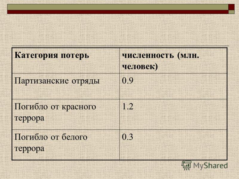 Категория потерьчисленность (млн. человек) Партизанские отряды0.9 Погибло от красного террора 1.2 Погибло от белого террора 0.3