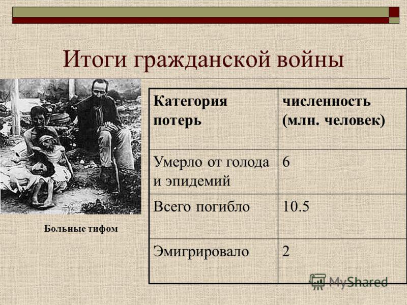 Итоги гражданской войны Больные тифом Категория потерь численность (млн. человек) Умерло от голода и эпидемий 6 Всего погибло10.5 Эмигрировало2