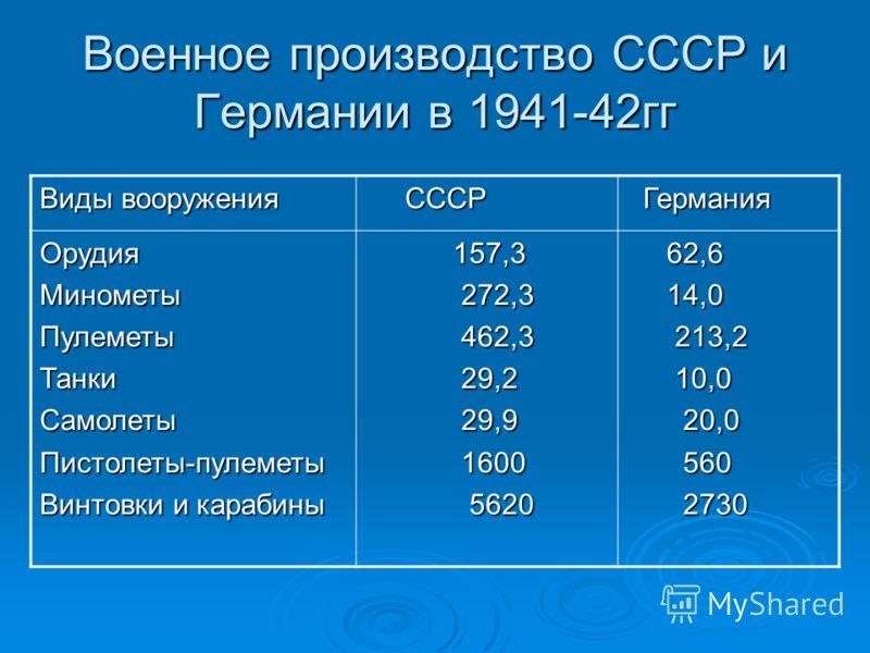 Военное производство СССР и Германии в 1941-42гг Виды вооружения СССР СССР Германия Германия ОрудияМинометыПулеметыТанкиСамолетыПистолеты-пулеметы Винтовки и карабины 157,3 157,3 272,3 272,3 462,3 462,3 29,2 29,2 29,9 29,9 1600 1600 5620 5620 62,6 62