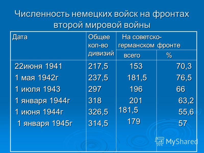 Численность немецких войск на фронтах второй мировой войны Дата Общее кол-во дивизий На советско- германском фронте На советско- германском фронте всего всего % 22июня 1941 22июня 1941 1 мая 1942г 1 мая 1942г 1 июля 1943 1 июля 1943 1 января 1944г 1