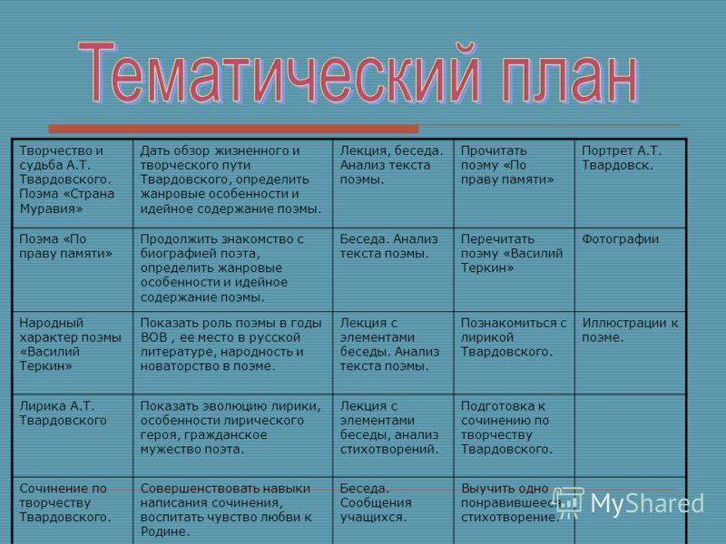 Биография Твардовского Презентация