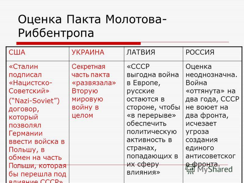 Оценка Пакта Молотова- Риббентропа СШАУКРАИНАЛАТВИЯРОССИЯ «Сталин подписал «Нацистско- Советский» (Nazi-Soviet) договор, который позволял Германии ввести войска в Польшу, в обмен на часть Польши, которая бы перешла под влияние СССР» Секретная часть п