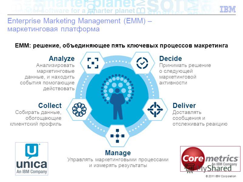 © 2011 IBM Corporation IBM Confidential 7 Enterprise Marketing Management (EMM) – маркетинговая платформа EMM: решение, объединяющее пять ключевых процессов макретинга Manage Управлять маркетинговыми процессами и измерять результаты Decide Принимать