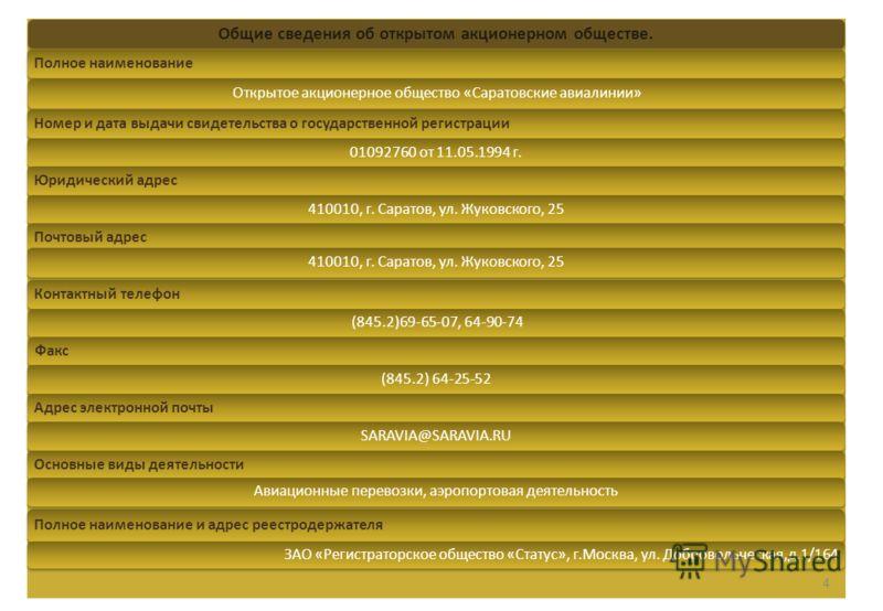 Общие сведения об открытом акционерном обществе. Полное наименованиеОткрытое акционерное общество «Саратовские авиалинии»Номер и дата выдачи свидетельства о государственной регистрации01092760 от 11.05.1994 г.Юридический адрес410010, г. Саратов, ул.