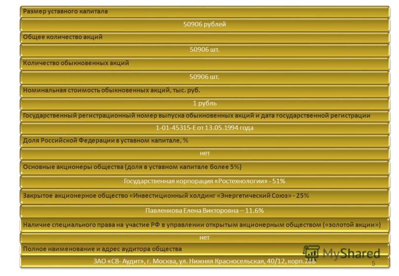 Размер уставного капитала 50906 рублей Общее количество акций 50906 шт. Количество обыкновенных акций 50906 шт. Номинальная стоимость обыкновенных акций, тыс. руб. 1 рубль Государственный регистрационный номер выпуска обыкновенных акций и дата госуда