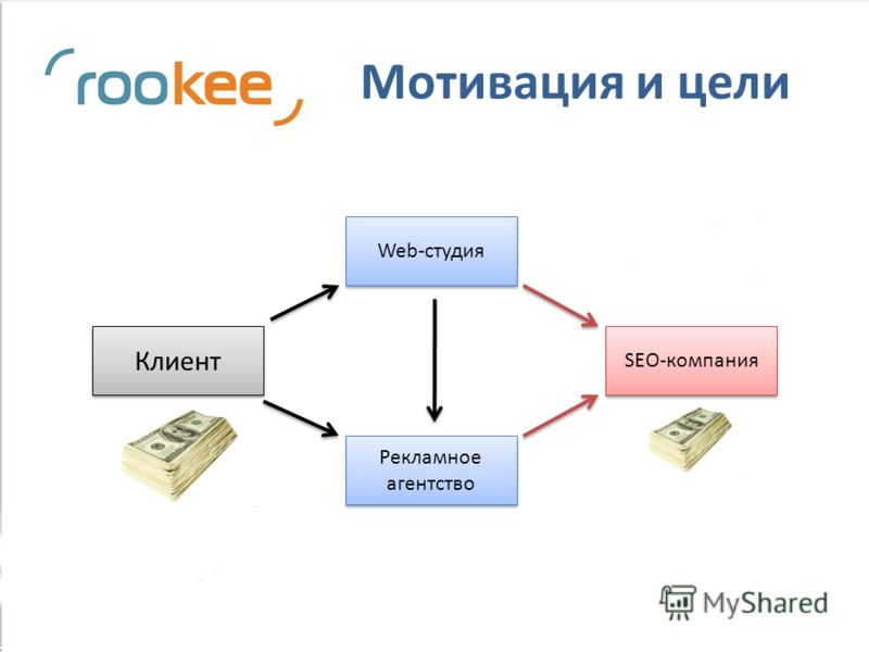 Мотивация и цели Клиент Web-студия Рекламное агентство SEO-компания