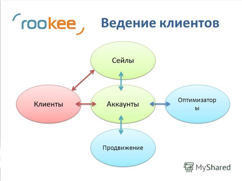 Ведение клиентов Аккаунты Клиенты Сейлы Оптимизатор ы Продвижение