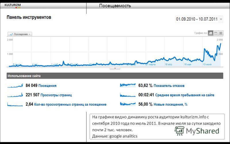 Посещаемость На графике видно динамику роста аудитории kulturizm.info с сентября 2010 года по июль 2011. В начале июля за сутки заходило почти 2 тыс. человек. Данные: google analitics