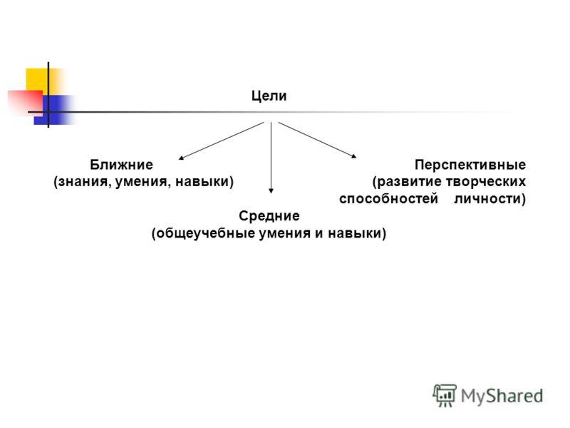 Цели Ближние Перспективные (знания, умения, навыки) (развитие творческих способностей личности) Средние (общеучебные умения и навыки)