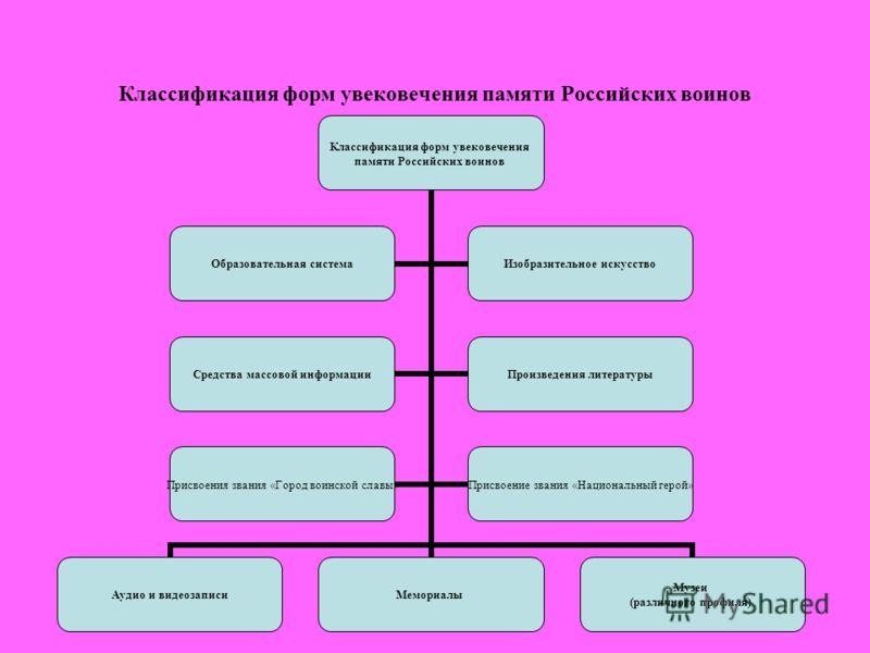 Классификация форм увековечения памяти Российских воинов Классификация форм увековечения памяти Российских воинов Аудио и видеозаписиМемориалы Музеи (различного профиля) Образовательная система Изобразительное искусство Средства массовой информации П