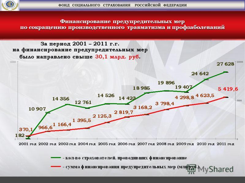 За период 2001 – 2011 г.г. на финансирование предупредительных мер было направлено свыше 30,1 млрд. руб. Финансирование предупредительных мер по сокращению производственного травматизма и профзаболеваний ФОНД СОЦИАЛЬНОГО СТРАХОВАНИЯ РОССИЙСКОЙ ФЕДЕРА