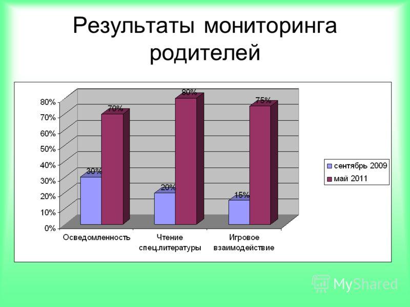 Результаты мониторинга родителей