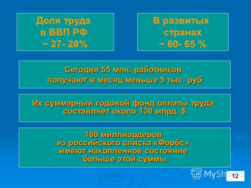 12 Сегодня 55 млн. работников получают в месяц меньше 5 тыс. руб 100 миллиардеров из российского списка «Форбс» имеют накопленное состояние больше этой суммы В развитых странах ~ 60- 65 % Доля труда в ВВП РФ ~ 27- 28% Их суммарный годовой фонд оплаты