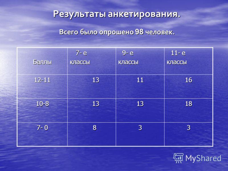 Результаты анкетирования. Всего было опрошено 98 человек. Баллы 7- е 7- еклассы 9- е 9- еклассы 11- е 11- еклассы 12-11 13 131116 10-8 1318 7- 0 833
