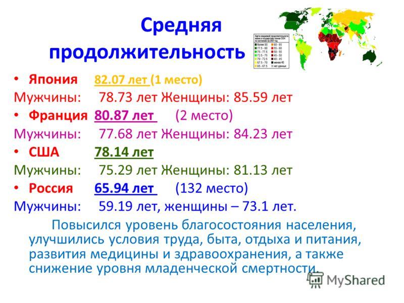 Средняя продолжительность жизни Япония 82.07 лет (1 место) Мужчины: 78.73 лет Женщины: 85.59 лет Франция80.87 лет (2 место) Мужчины: 77.68 лет Женщины: 84.23 лет США 78.14 лет Мужчины: 75.29 лет Женщины: 81.13 лет Россия 65.94 лет (132 место) Мужчины