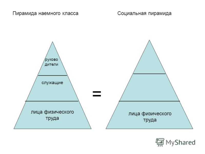 Пирамида наемного классаСоциальная пирамида руково дители служащие лица физического труда =