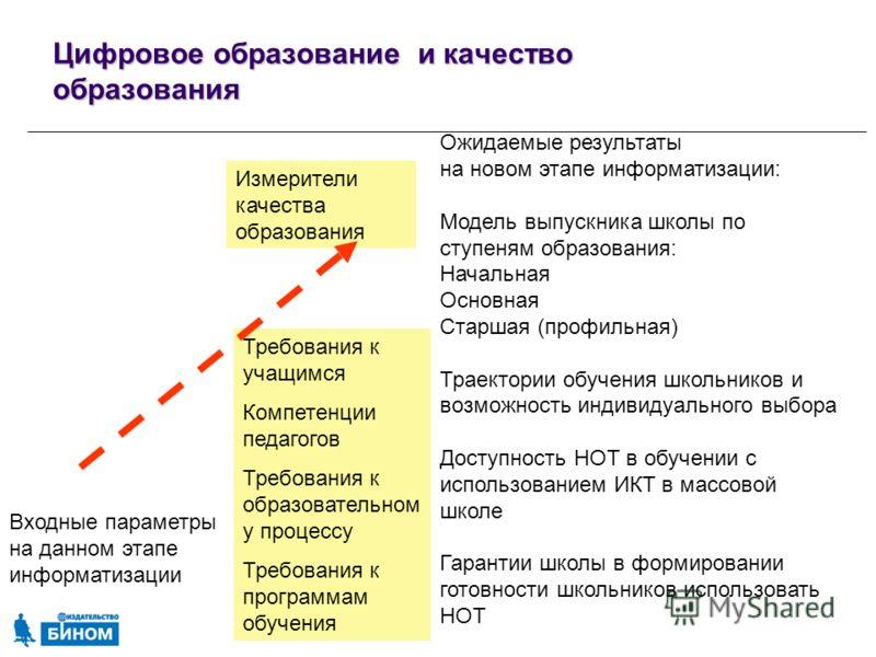 Цифровое образование и качество образования Входные параметры на данном этапе информатизации Ожидаемые результаты на новом этапе информатизации: Модель выпускника школы по ступеням образования: Начальная Основная Старшая (профильная) Траектории обуче