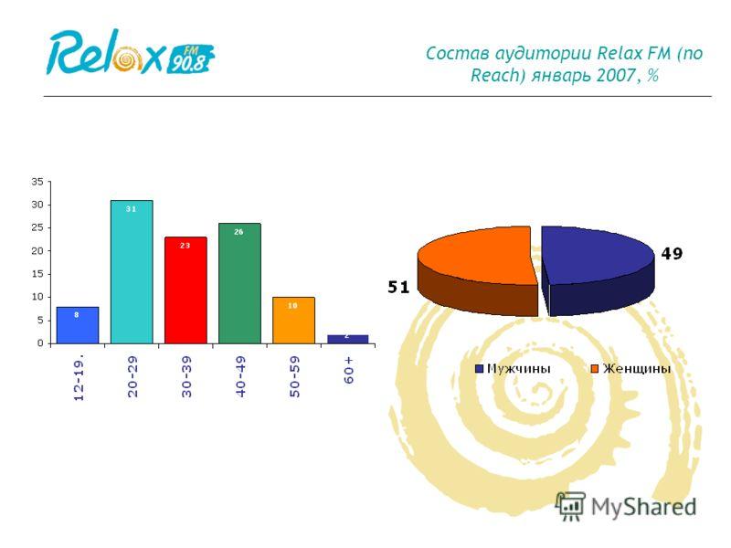 Состав аудитории Relax FM (по Reach) январь 2007, %