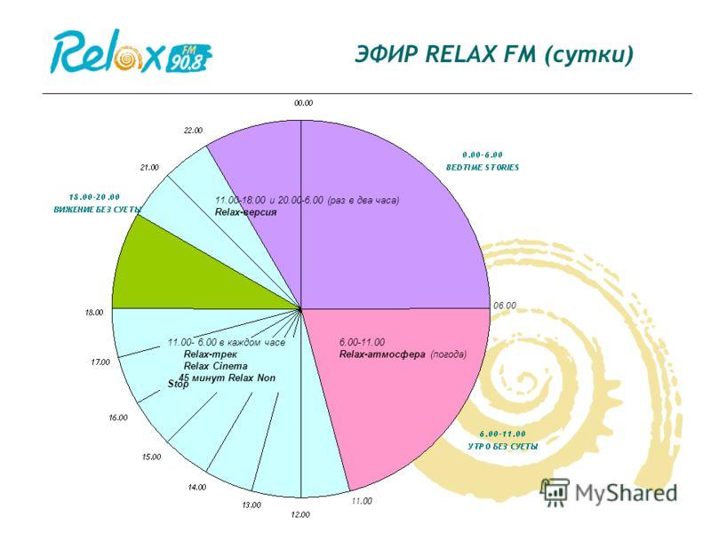 ЭФИР RELAX FM (сутки) 6.00-11.00 Relax-атмосфера (погода) 11.00-18.00 и 20.00-6.00 (раз в два часа) Relax-версия 11.00- 6.00 в каждом часе Relax-трек Relax Cinema 45 минут Relax Non Stop 11.00 06.00