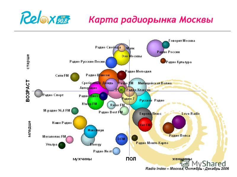 Карта радио рынка Москвы Radio Index – Москва, Октябрь - Декабрь 2006