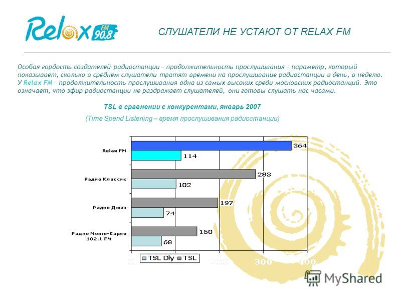 Особая гордость создателей радиостанции – продолжительность прослушивания – параметр, который показывает, сколько в среднем слушатели тратят времени на прослушивание радиостанции в день, в неделю. У Relax FM - продолжительность прослушивания одна из