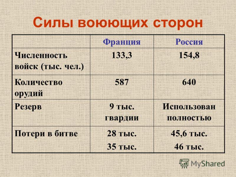 Силы воюющих сторон ФранцияРоссия Численность войск (тыс. чел.) 133,3154,8 Количество орудий 587640 Резерв9 тыс. гвардии Использован полностью Потери в битве28 тыс. 35 тыс. 45,6 тыс. 46 тыс.