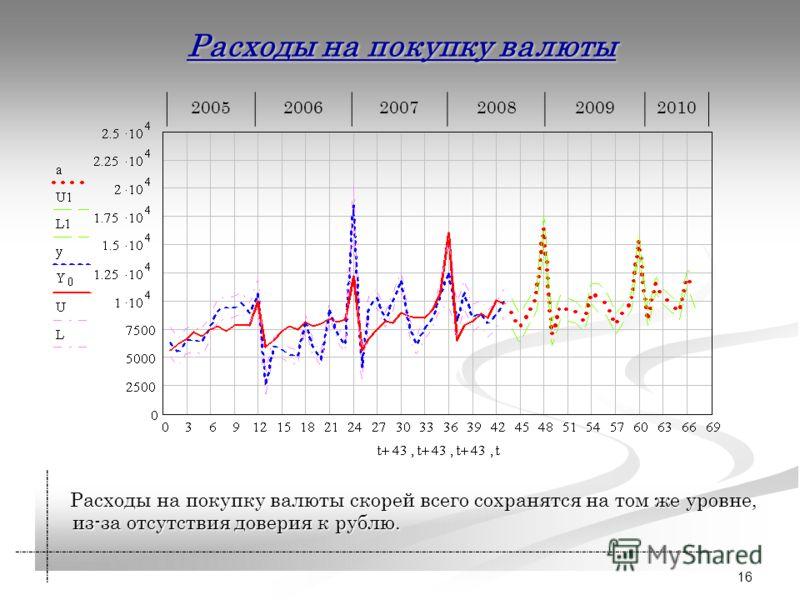 16 Расходы на покупку валюты Расходы на покупку валюты скорей всего сохранятся на том же уровне, из-за отсутствия доверия к рублю. Расходы на покупку валюты скорей всего сохранятся на том же уровне, из-за отсутствия доверия к рублю.200520062007200820